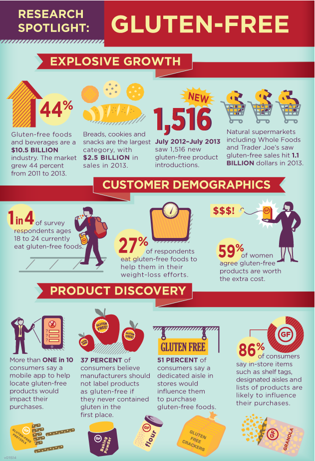 gluten free infographic product industry growth